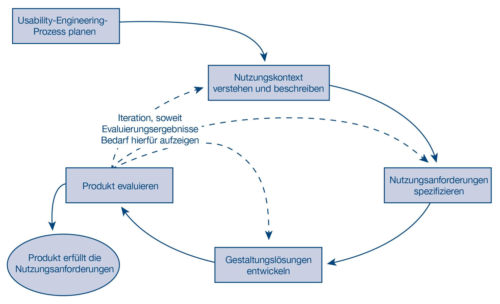 Benutzerzentrierter Gestaltungsprozess: Nutzungskontext verstehen und beschreiben, Nutzungsanforderungen spezifizieren, Gestaltungslösungen entwickeln, Produkt evaluieren