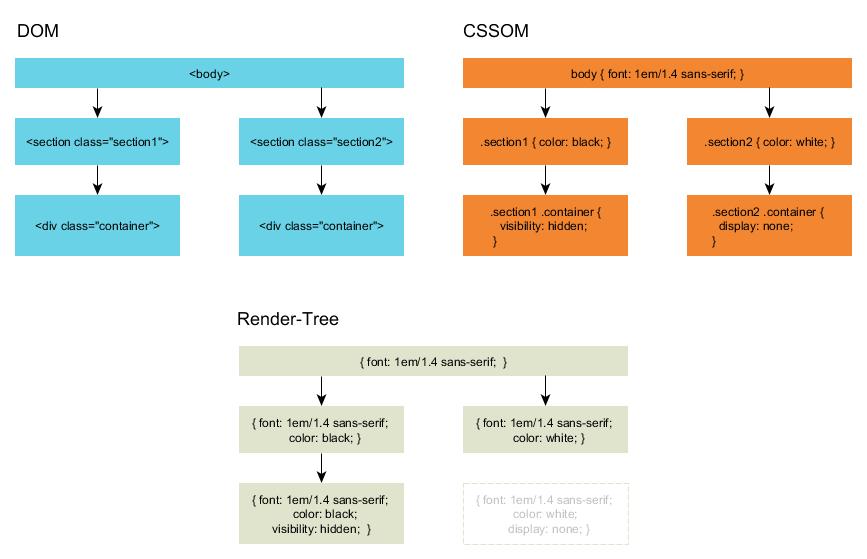 Die Zusammenarbeit von DOM und CSSOM. Nicht sichtbare Elemente werden aus dem Render Tree entfernt.