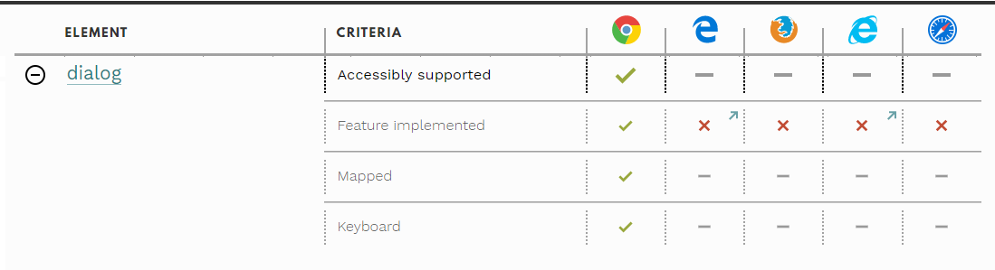 Ausschnitt einer Kompatibilitätstabelle; Element dialog wird nur von Chrome unterstützt